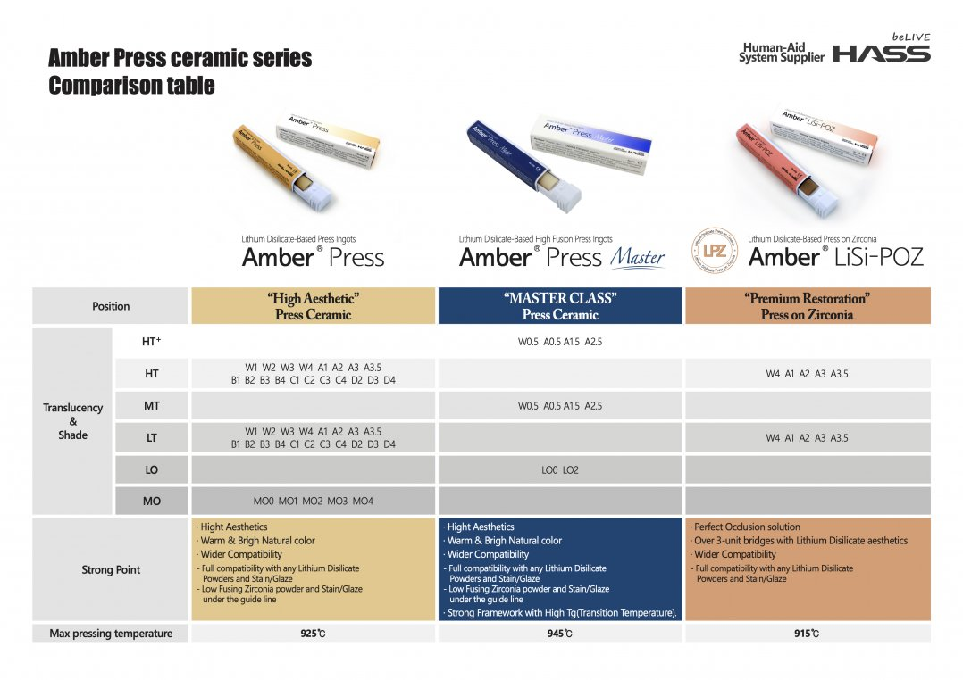 Amber Press ceramic series Comparison table